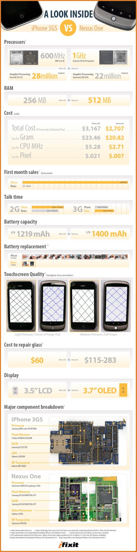 iphone3Gs vs Nexus 1