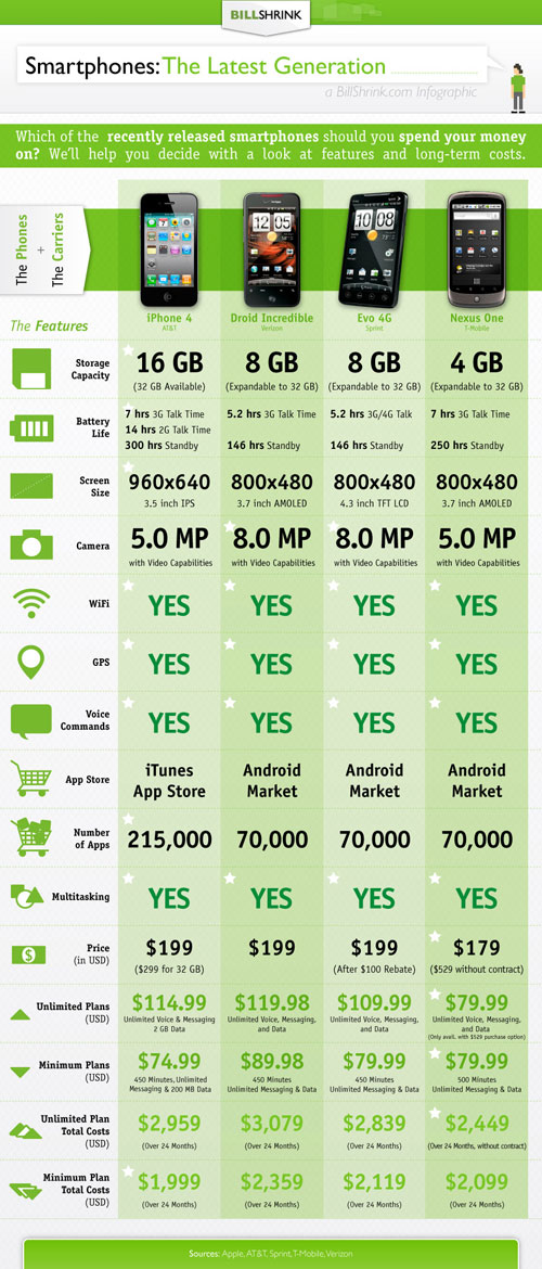 infographics  the real cost of iphone 4 ownership compared