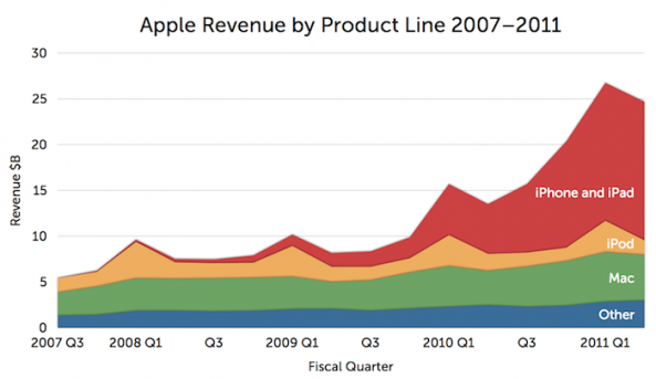 iPhone Market Share Up 115% in 2011, Accounts for 60% of Revenue Alongside iPad
