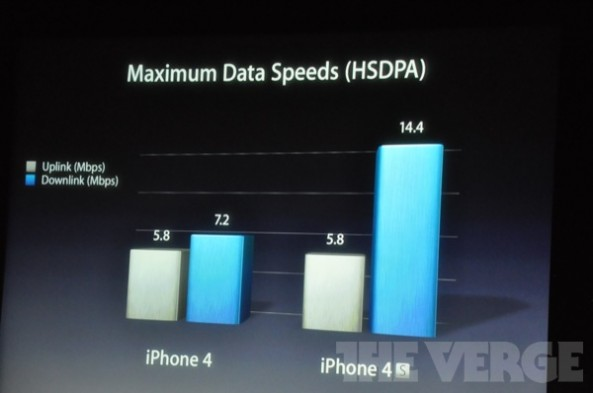Why the iPhone 4S Doesn't Have LTE