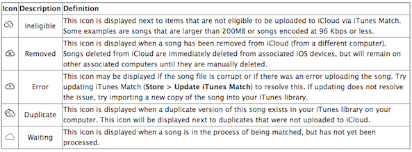 Understanding Itunes Match Icloud And More Details