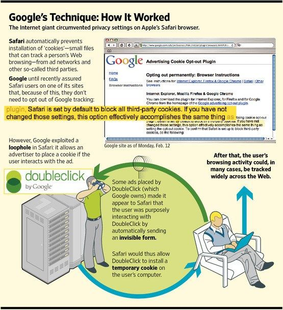 google tracking infographic