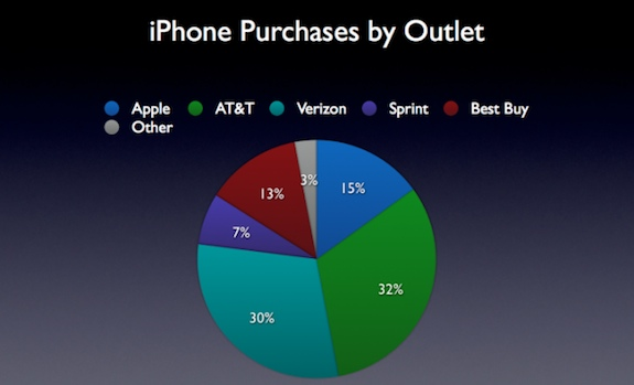 how many iphones has apple sold best buy sells almost as many iphones as apple s retail stores 18482