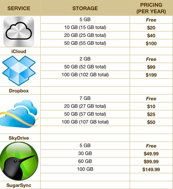 cloud storage price comparison  icloud vs  skydrive vs  dropbox vs  sugarsync