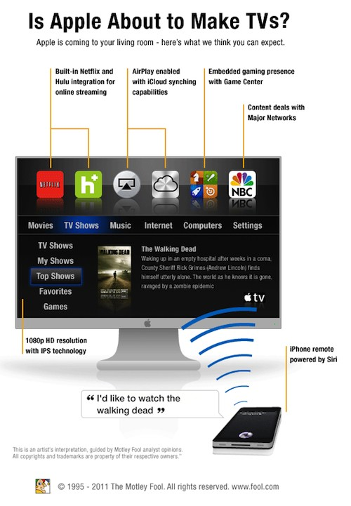 Apple television mockup by Motley Fool