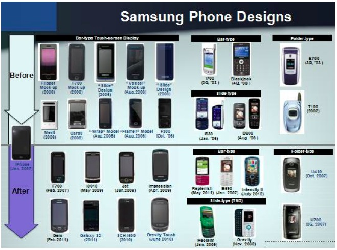 Apple vs Samsung (Samsung before and after iPhone)