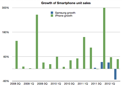 iphone sales vs samsung confidential apple samsung sales data revealed in court 2550