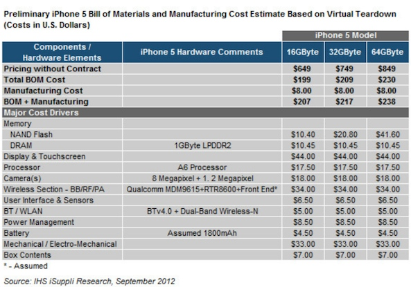 bill of materials iphone 5