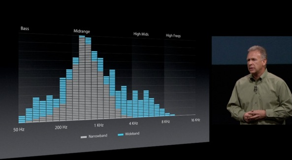 iPhone 5 keynote (wideband audio slide)