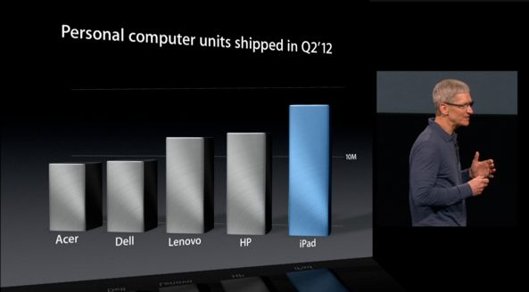 iPad mini keynote (iPad vs PC sales)