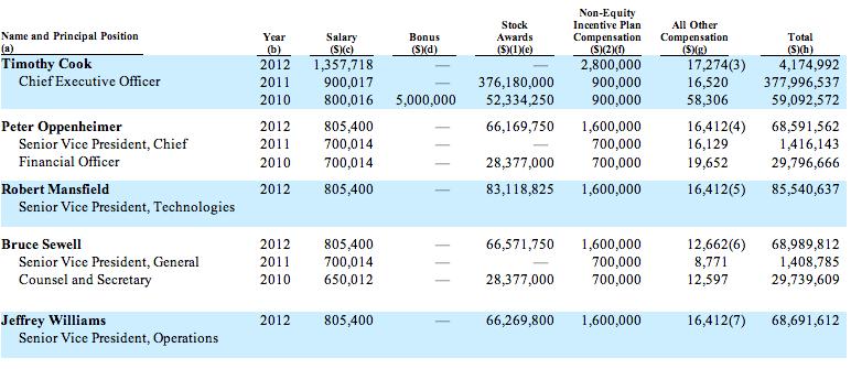 Apple exec 2012 compensation