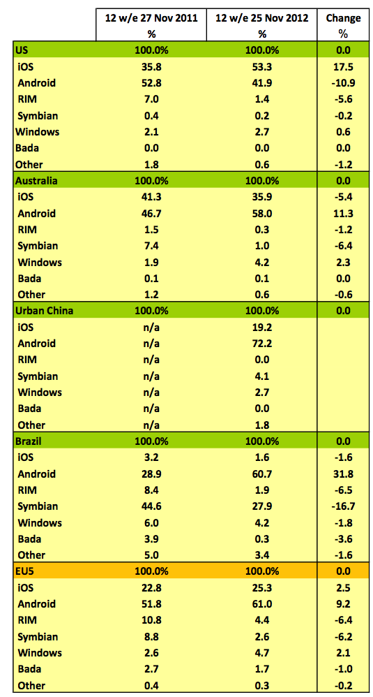 Kantar US smartphones 2012 (chart 002)