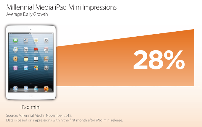 Millennial Media 2012 highlights (iPad mini)