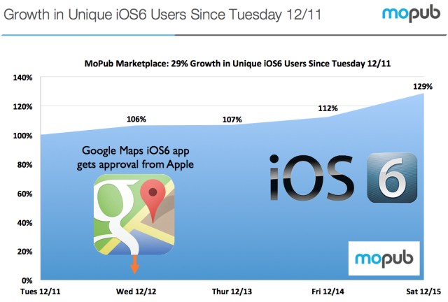 MoPub chart (Google Maps, iOS 6 adoption rate)