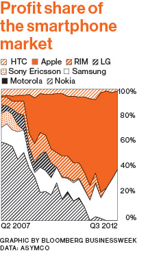 Profit share of the smartphone market (Bloomberg chart 001)