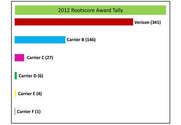Verizon LTE (Rootscore)