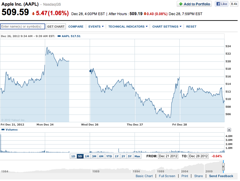 Yahoo finance (AAPL, 20121228)