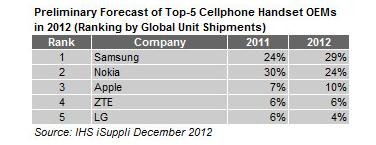samsung_cellphones_chart