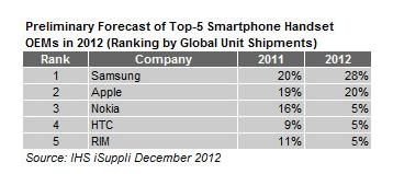 samsung_smartphones_chart