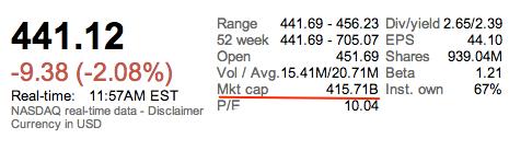 AAPL Market cap 20130125