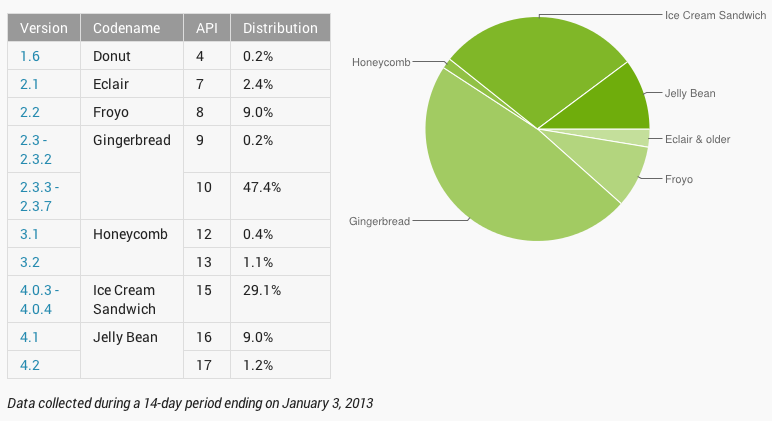 Android versions adoption rate 20130130