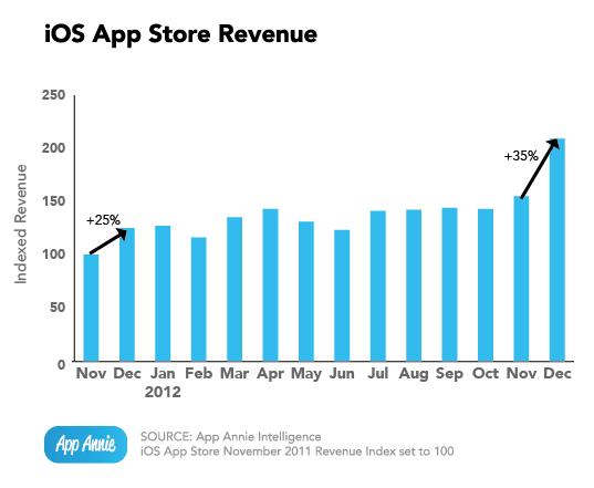 App Annie (App Store revenue)