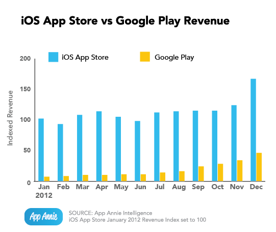 App Annie (App Store vs Play Store revenue)