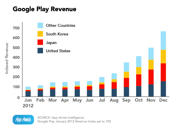 App Annie (Google Play revenue)
