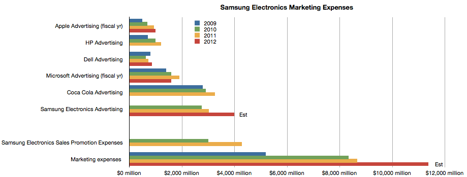 Apple and Samsung ad expenses (Asymco 002)