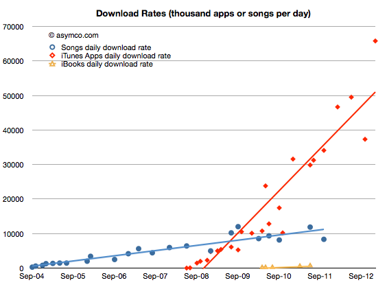 Asymco chart (Average iOS app download rate)