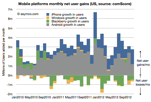 Asymco chart (US mobile platforms net user gain, 201211)