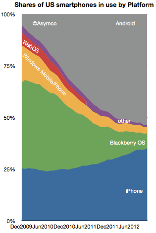 Asymco chart (US smartphones in use by platform, 201211)