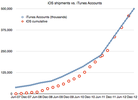 Asymco chart (iTunes accounts vs iOS cumulative)