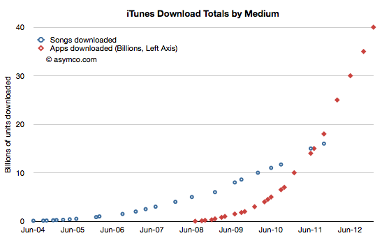 Asymco chart (iTunes downloads totals by medium)
