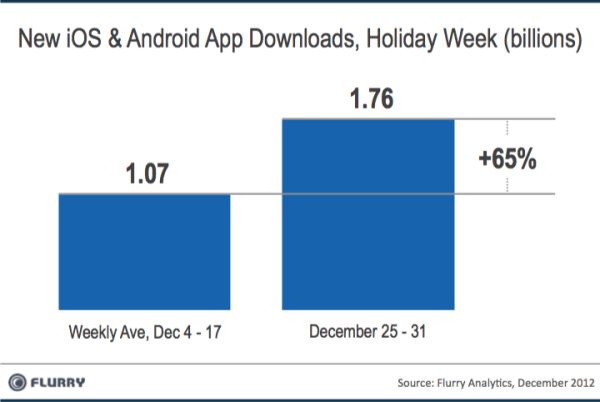 Flurry (app downloads, holiday 2012)