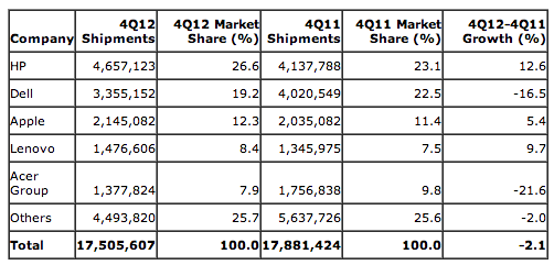 Gartner (Q412 preliminary US PC shipments)