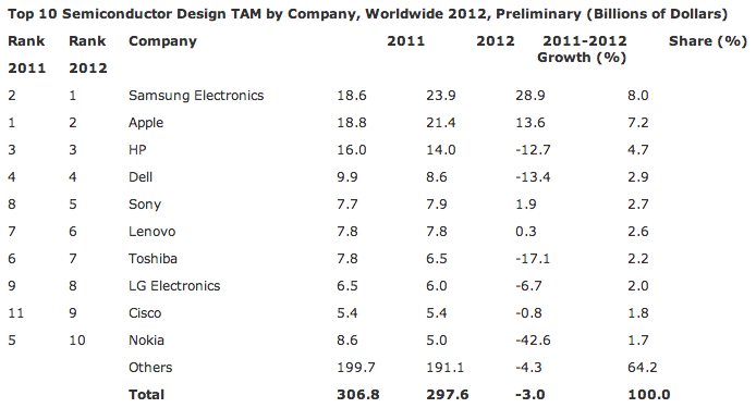 Gartner (global semiconductor spending 2012)