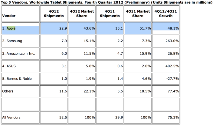 IDC global tablet shipments Q412