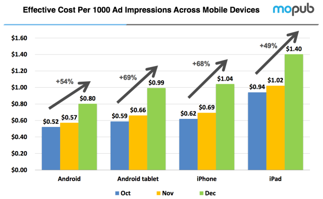 MoPub (cost per thousand ad impressions across mobile devices)