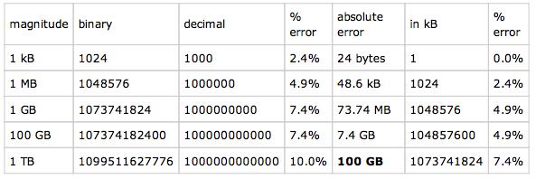 Storage rounding errors