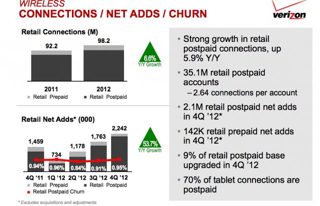 Verizon Q42012 (chart 001)