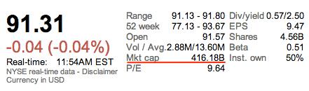 XOM Market cap 20130125