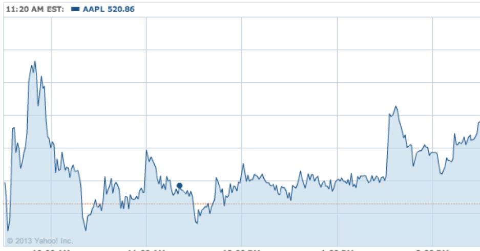 Yahoo finance AAPL 20130114