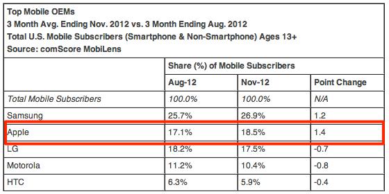 comScore chart (201211, top US mobile vendors)