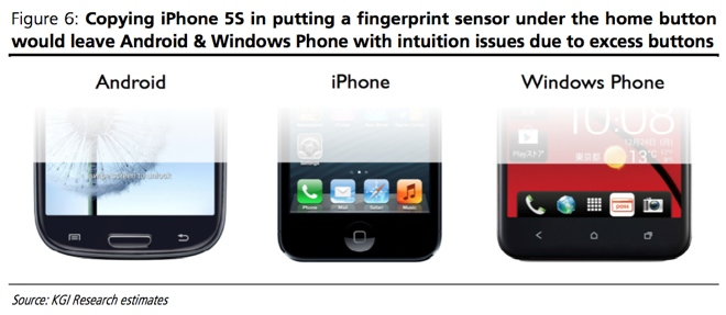 iPhone 5S figerprint sensor (KGI Research)