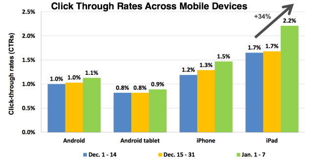 ipad-ad-click-rate-chart