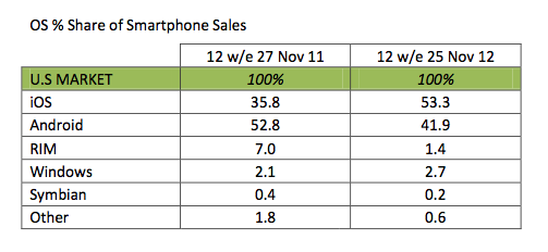Source: Kantar Worldpanel ComTech