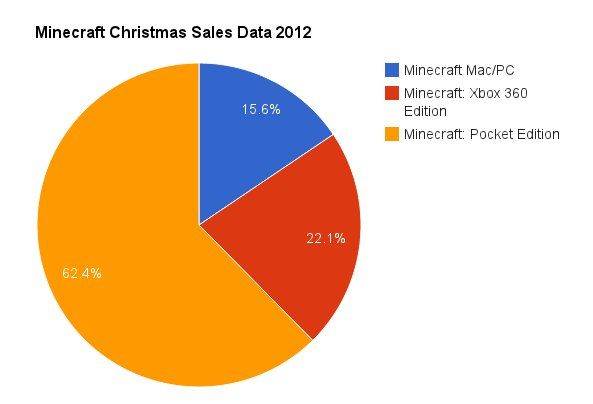 minecraft christmas sales