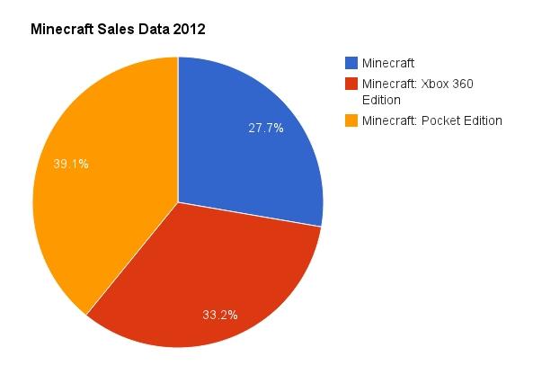 minecraft sales 2012