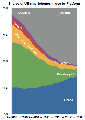 Android-iOS duopoly (Asmyco, 20130207)